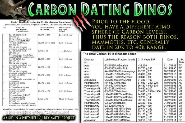 carbon14_Dinosaur